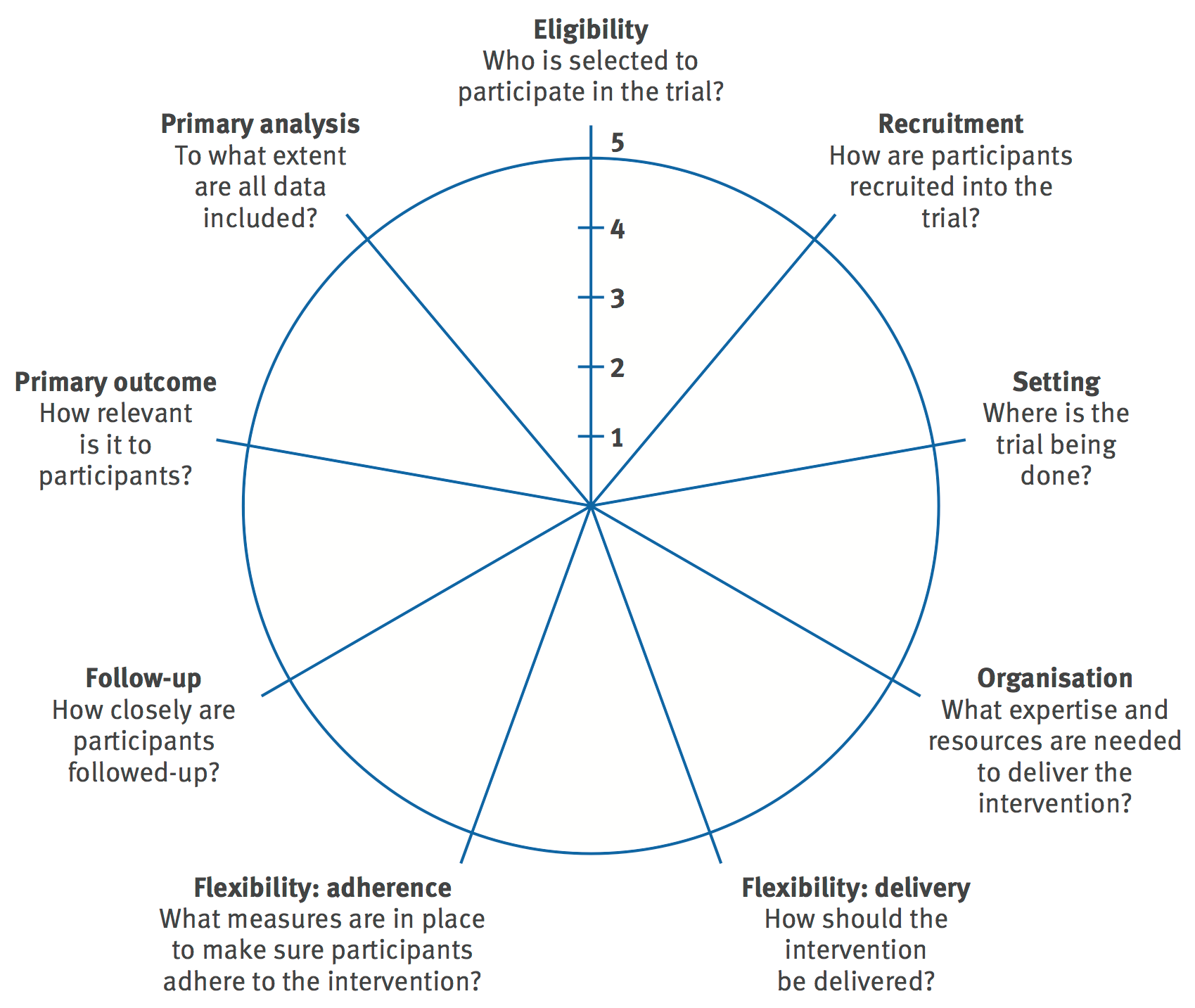 The PRECIS wheel